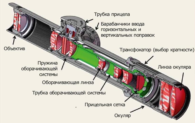конструкция оптических прицелов в разрезе